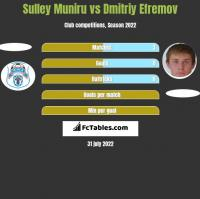 Sulley Muniru vs Dmitriy Efremov h2h player stats