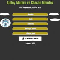 Sulley Muniru vs Khasan Mamtov h2h player stats