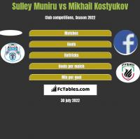 Sulley Muniru vs Mikhail Kostyukov h2h player stats