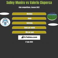 Sulley Muniru vs Valeriu Ciuperca h2h player stats