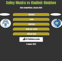 Sulley Muniru vs Vladimir Obukhov h2h player stats