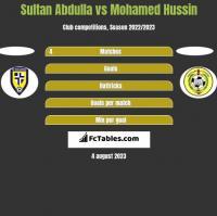 Sultan Abdulla vs Mohamed Hussin h2h player stats