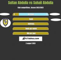 Sultan Abdulla vs Suhail Abdulla h2h player stats