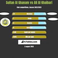 Sultan Al Ghanam vs Ali Al Khaibari h2h player stats