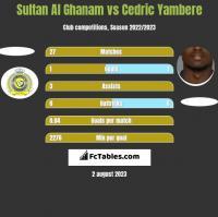 Sultan Al Ghanam vs Cedric Yambere h2h player stats