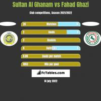 Sultan Al Ghanam vs Fahad Ghazi h2h player stats