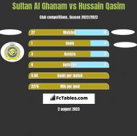 Sultan Al Ghanam vs Hussain Qasim h2h player stats