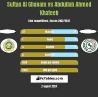 Sultan Al Ghanam vs Abdullah Ahmed Khateeb h2h player stats