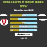 Sultan Al Sawadi vs Abdullah Khalid Al Ammar h2h player stats