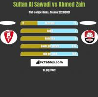 Sultan Al Sawadi vs Ahmed Zain h2h player stats
