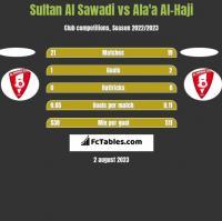 Sultan Al Sawadi vs Ala'a Al-Haji h2h player stats