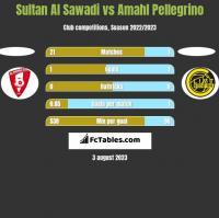 Sultan Al Sawadi vs Amahl Pellegrino h2h player stats