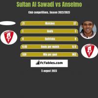 Sultan Al Sawadi vs Anselmo h2h player stats