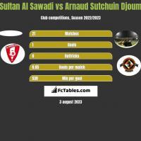 Sultan Al Sawadi vs Arnaud Sutchuin Djoum h2h player stats