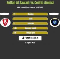 Sultan Al Sawadi vs Cedric Amissi h2h player stats