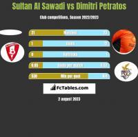 Sultan Al Sawadi vs Dimitri Petratos h2h player stats