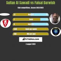 Sultan Al Sawadi vs Faisal Darwish h2h player stats