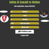 Sultan Al Sawadi vs Heldon h2h player stats