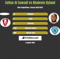 Sultan Al Sawadi vs Khaleem Hyland h2h player stats