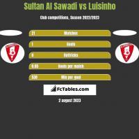 Sultan Al Sawadi vs Luisinho h2h player stats