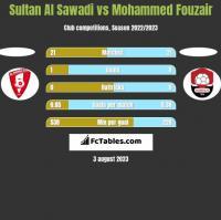 Sultan Al Sawadi vs Mohammed Fouzair h2h player stats