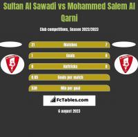 Sultan Al Sawadi vs Mohammed Salem Al Qarni h2h player stats