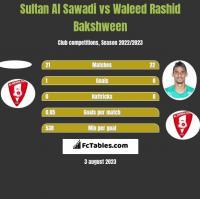 Sultan Al Sawadi vs Waleed Rashid Bakshween h2h player stats