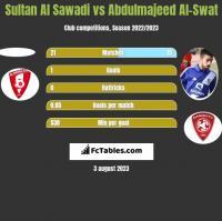 Sultan Al Sawadi vs Abdulmajeed Al-Swat h2h player stats