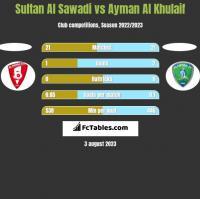 Sultan Al Sawadi vs Ayman Al Khulaif h2h player stats