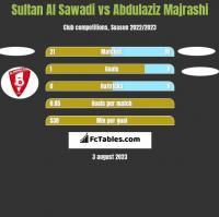 Sultan Al Sawadi vs Abdulaziz Majrashi h2h player stats