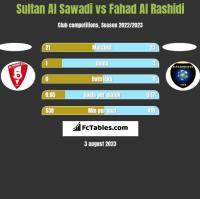 Sultan Al Sawadi vs Fahad Al Rashidi h2h player stats