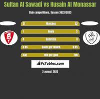 Sultan Al Sawadi vs Husain Al Monassar h2h player stats