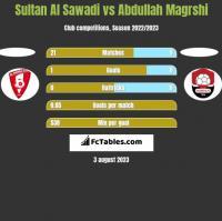 Sultan Al Sawadi vs Abdullah Magrshi h2h player stats