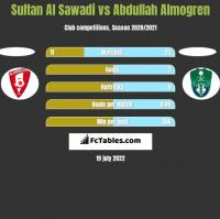 Sultan Al Sawadi vs Abdullah Almogren h2h player stats