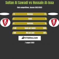 Sultan Al Sawadi vs Hussain Al-Issa h2h player stats