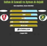 Sultan Al Sawadi vs Ayman Al-Hujaili h2h player stats