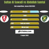 Sultan Al Sawadi vs Abdullah Samtai h2h player stats