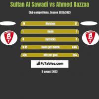 Sultan Al Sawadi vs Ahmed Hazzaa h2h player stats