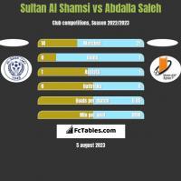 Sultan Al Shamsi vs Abdalla Saleh h2h player stats