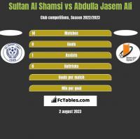 Sultan Al Shamsi vs Abdulla Jasem Ali h2h player stats
