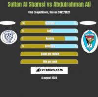Sultan Al Shamsi vs Abdulrahman Ali h2h player stats