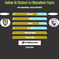 Sultan Al Shamsi vs Musallem Fayez h2h player stats