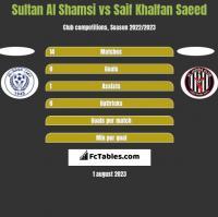 Sultan Al Shamsi vs Saif Khalfan Saeed h2h player stats