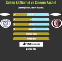 Sultan Al Shamsi vs Saleem Rashid h2h player stats