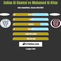 Sultan Al Shamsi vs Mohamed Al Attas h2h player stats