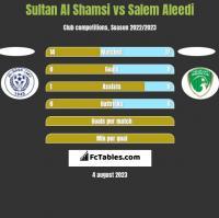 Sultan Al Shamsi vs Salem Aleedi h2h player stats