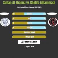 Sultan Al Shamsi vs Khalifa Alhammadi h2h player stats