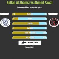 Sultan Al Shamsi vs Ahmed Fawzi h2h player stats