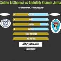 Sultan Al Shamsi vs Abdullah Khamis Juma h2h player stats