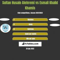 Sultan Husain Alehremi vs Esmail Khalid Khamis h2h player stats
